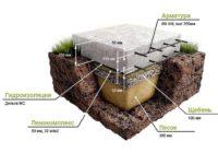 Фундамент из плиты