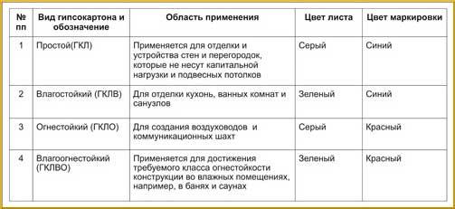 Таблица видов гипсокартона