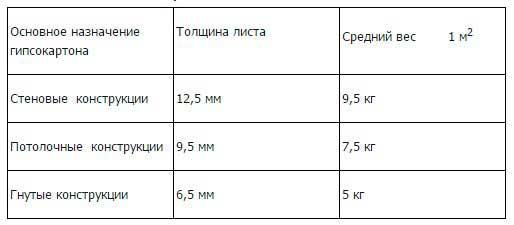 Таблица характеристик гипсокартона