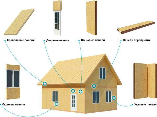 Детали дома из сип панелей
