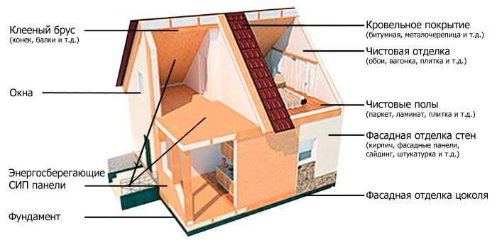 Как построить дом из сип своими руками