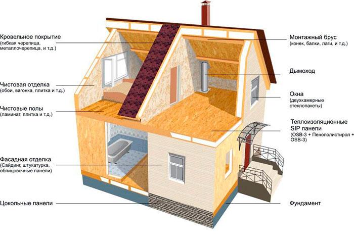 Схема отопления сип дома №1