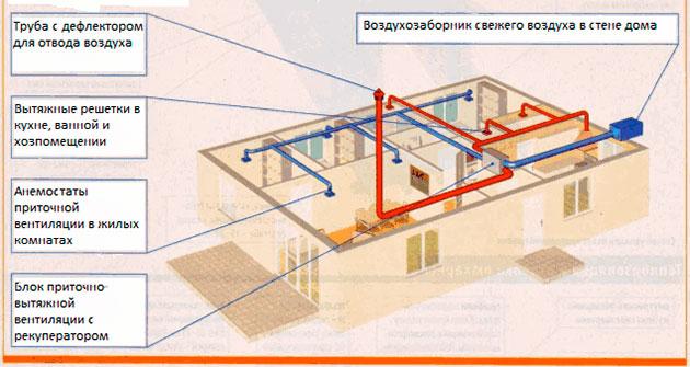 Вентиляция дома из СИП панелей своими руками (фото, видео, схемы)