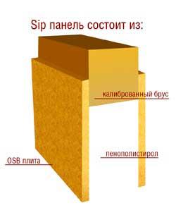 Схема сип панели