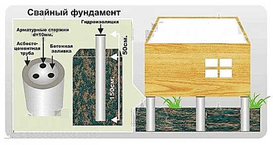 Фундамент из бетонных свай