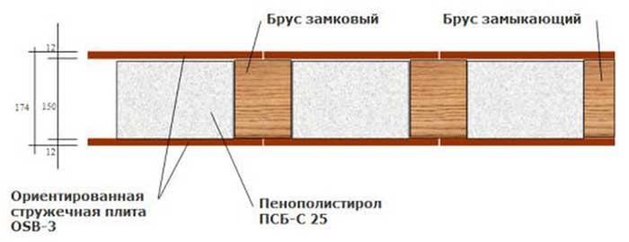 Схема ОСП панели