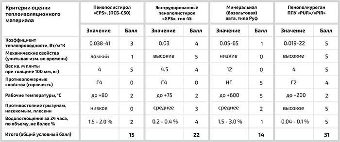 Таблица теплопроводимости материалов