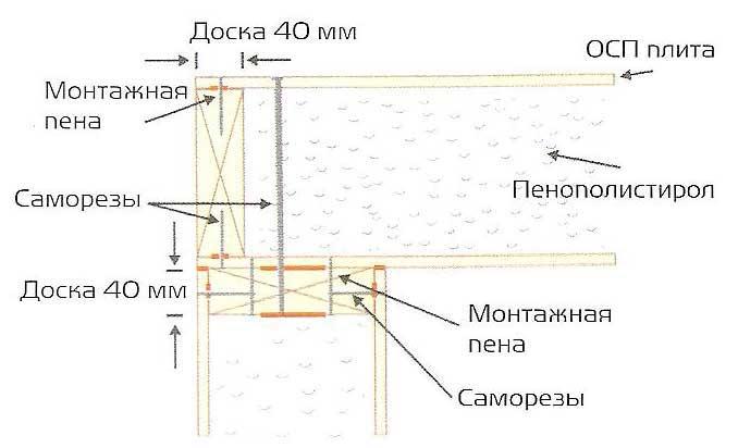 Строительство дома из сип панелей своими руками пошаговая инструкция